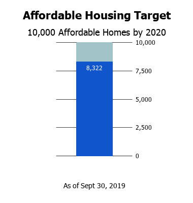 Chart shows 1,678 affordable homes left to meet our goal.