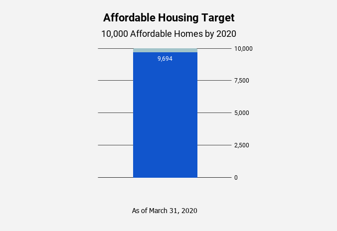 Chart shows 306 affordable homes left to meet our goal.